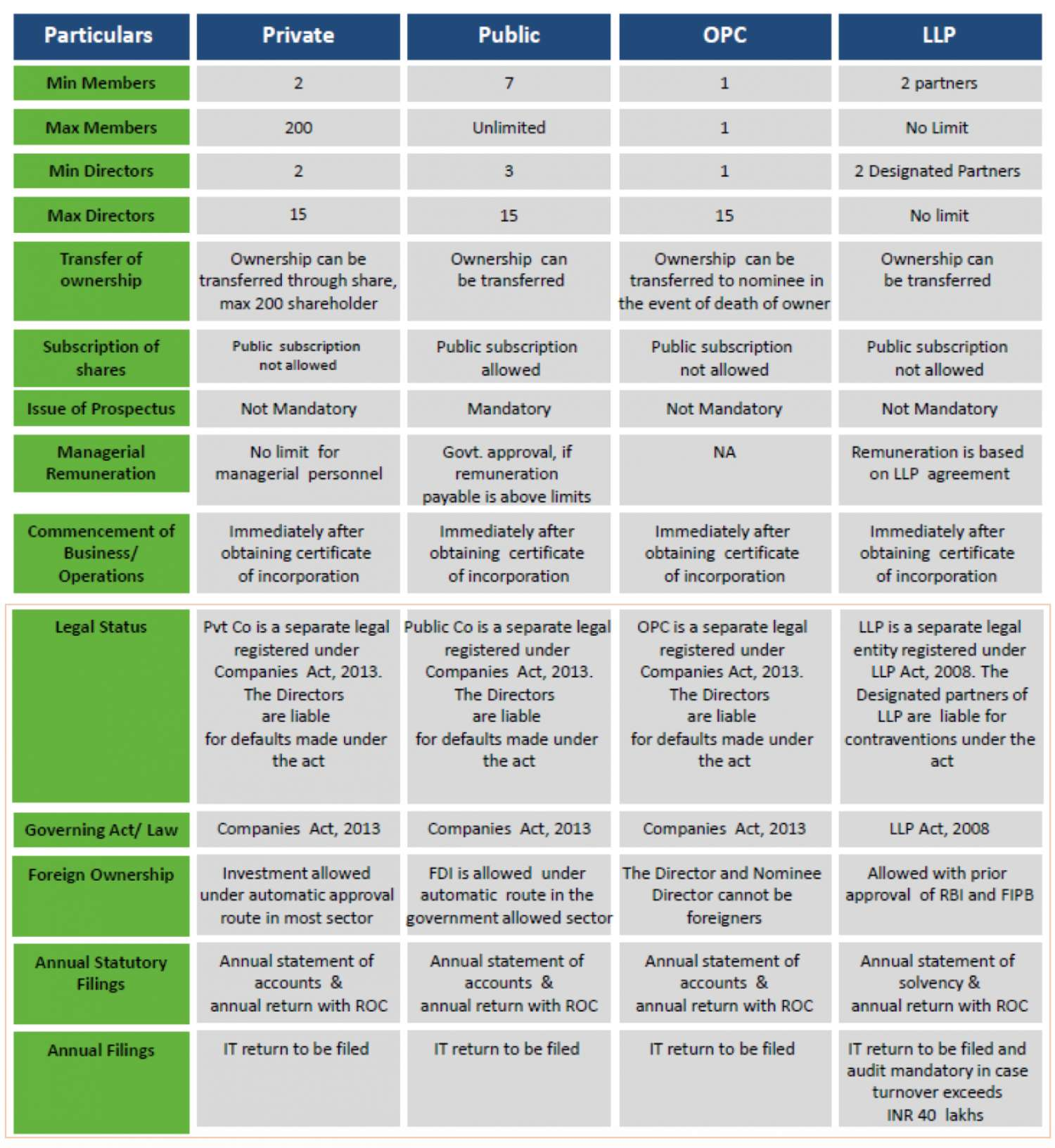 Comparative feature of different type of business entity in India