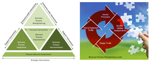 Business Process Re-Engineering for Operational Efficiencies