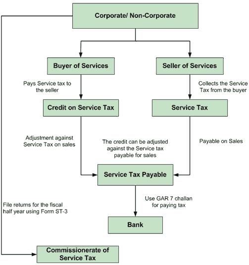Easily File your Service Tax Return through LegalRaasta