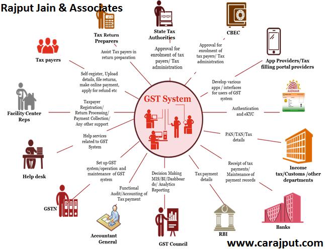 www.carajput.com; GST System