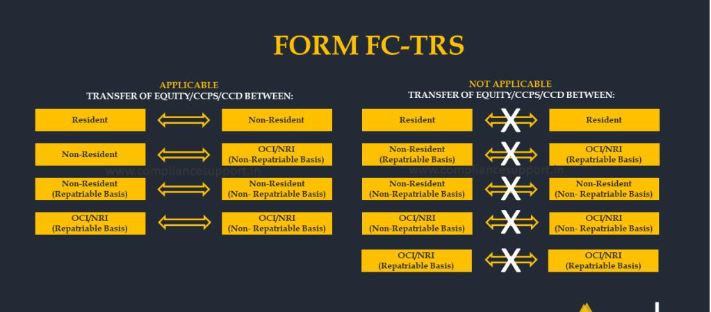 www.carajput.com; NRI; OCI; NR; FCTRS
