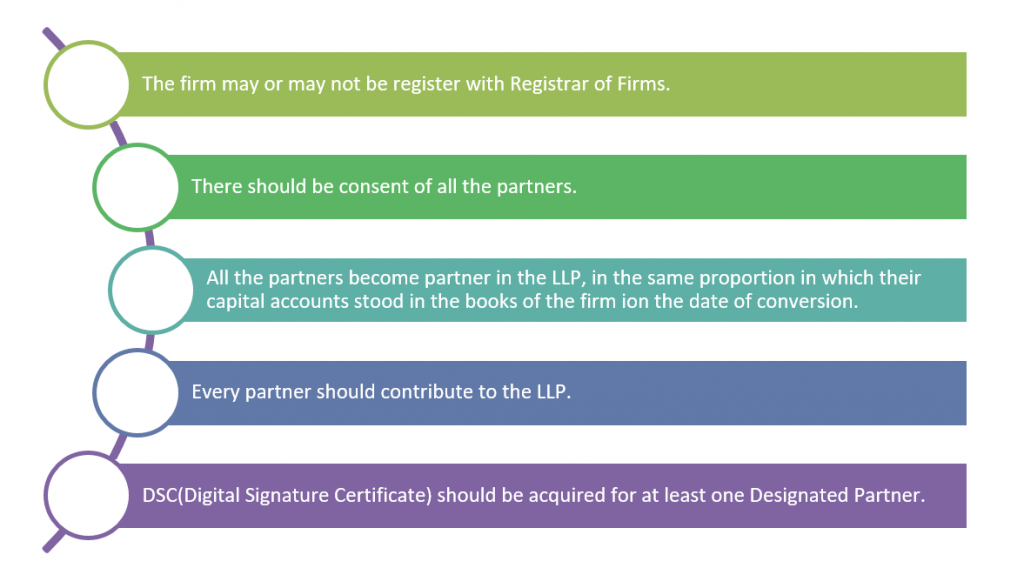 www.carajput.com; Conversion of partnership into LLP