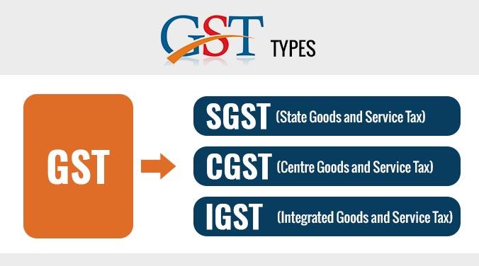 www.carajput.com; GST Types