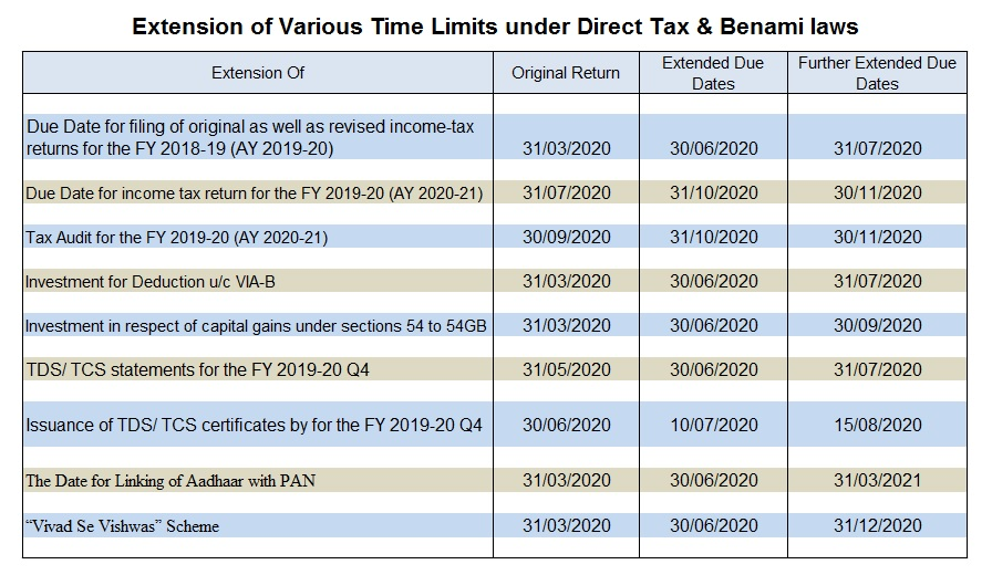 www.carajput.com;INCOME TAX extend time limit