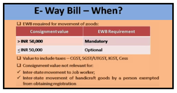 www.carajput.com;GST E-way bill