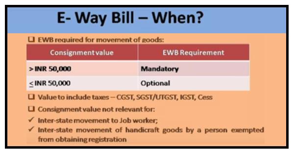 www.carajput.com;GST E-way bill