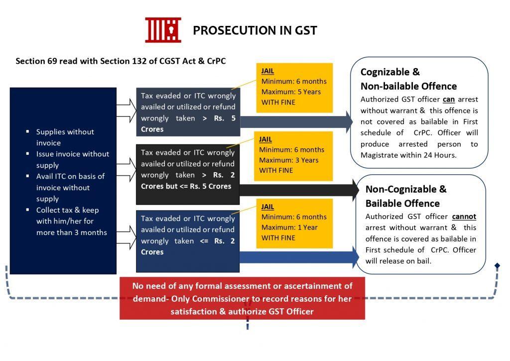 www.carajput.com; Prosecution in GST
