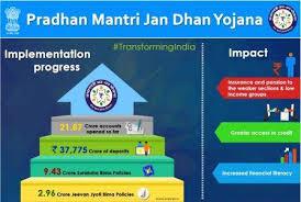 www.carajput.com;Pradhan Mantri Jan Dhan Yojana