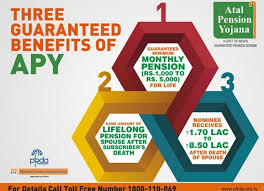 www.carajput.com;The Atal Pension Yojana  (APY)