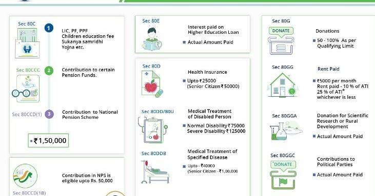 www.carajput.com; Income Tax Deduction