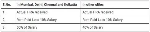 www.carajput.com; House Rent Allowance