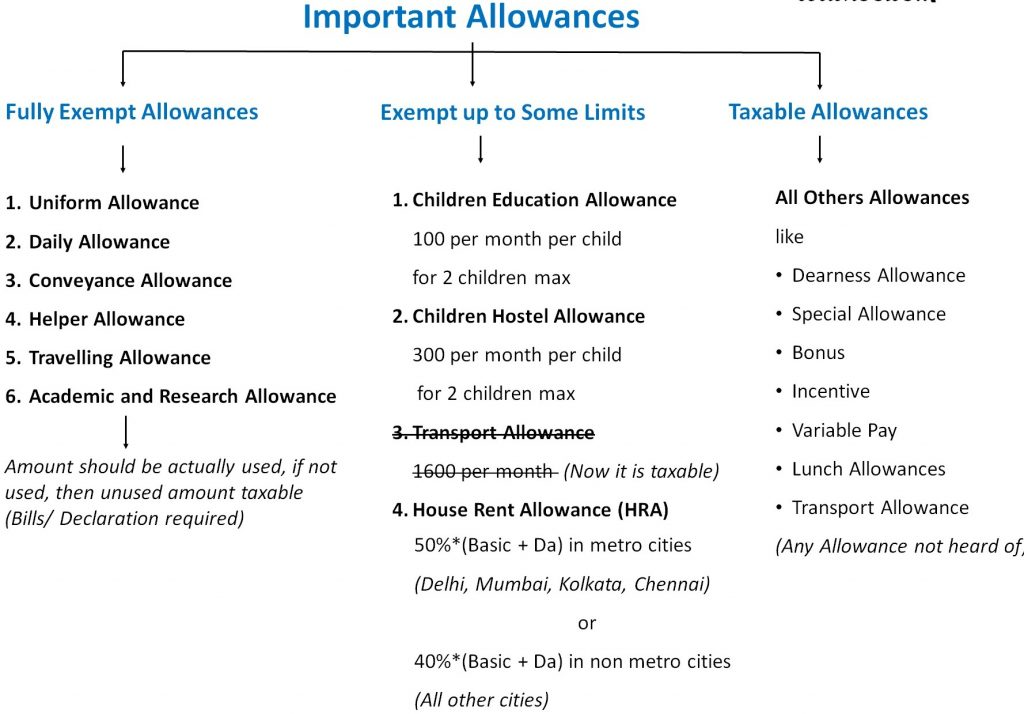 www.carajput.com; Allowances
