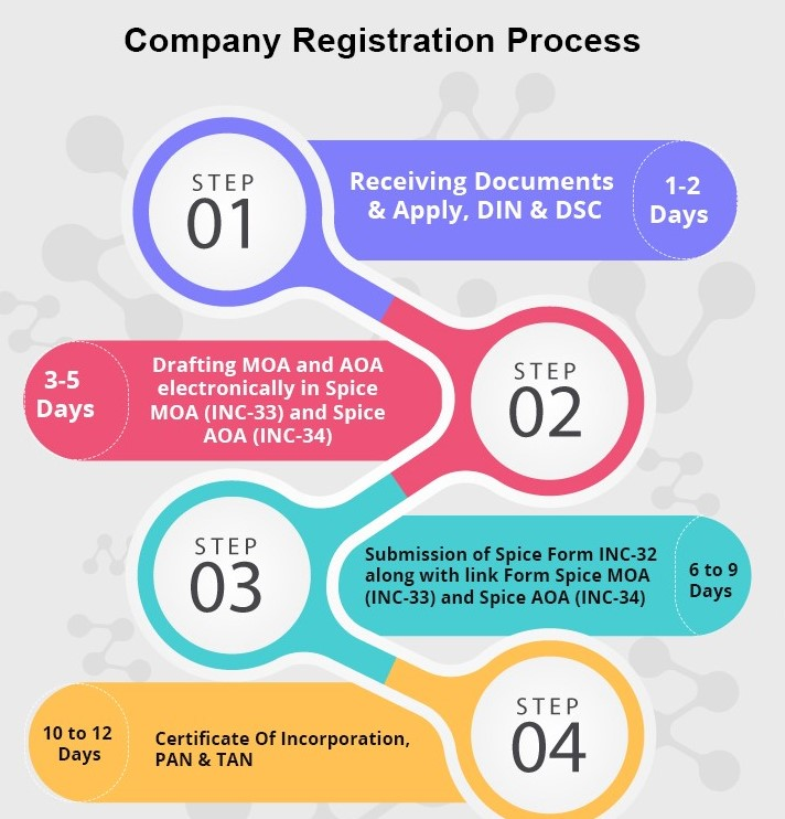 www.carajput.com; Company Registration