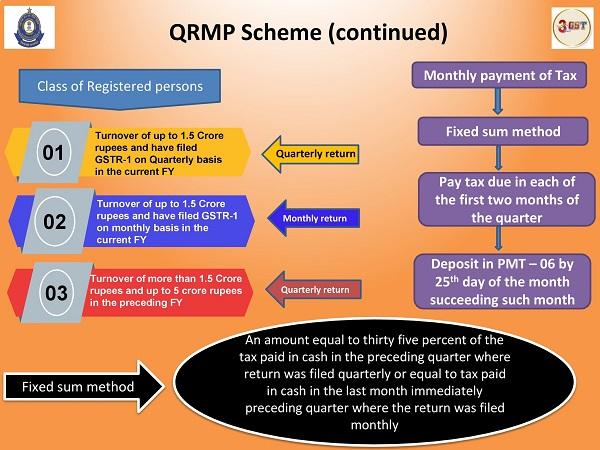 www.carajput.com; QRMP scheme under GST